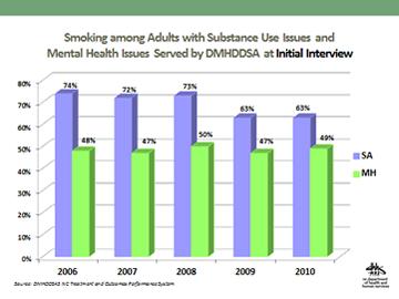 Smoking Data